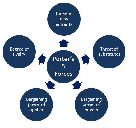 porters five forces rivalry in pc industry Porter's model has five important forces at its core that decide the status of competition in an industry and its attractiveness it is an important strategic tool that can help formulate better strategies plus reduce competitive pressure and generate sources of competitive advantage.